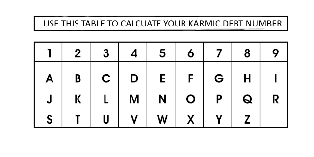 How to calculate your number of karmic debt